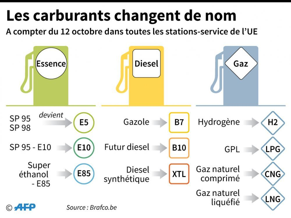 changement de l'etiquetage du carburant